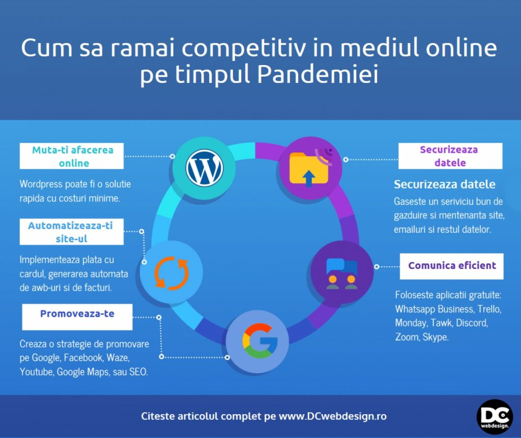 sfaturi promovare online